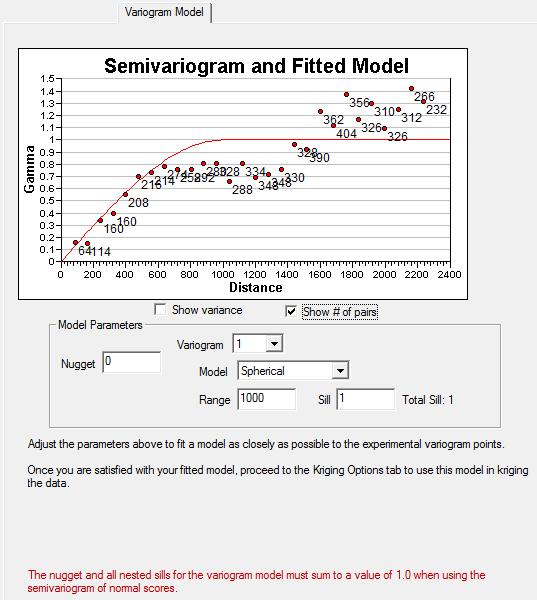 Kriging Variogram Model